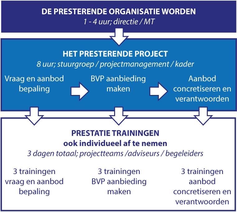 BVP Trainingen